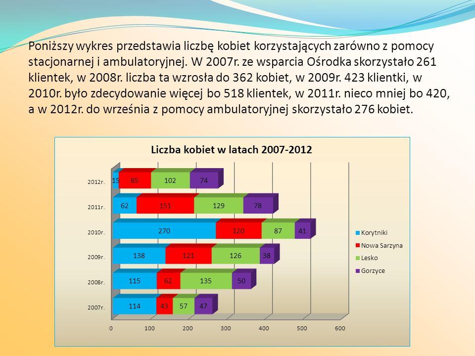 Poniższy wykres przedstawia liczbę kobiet korzystających zarówno z pomocy stacjonarnej i ambulatoryjnej.