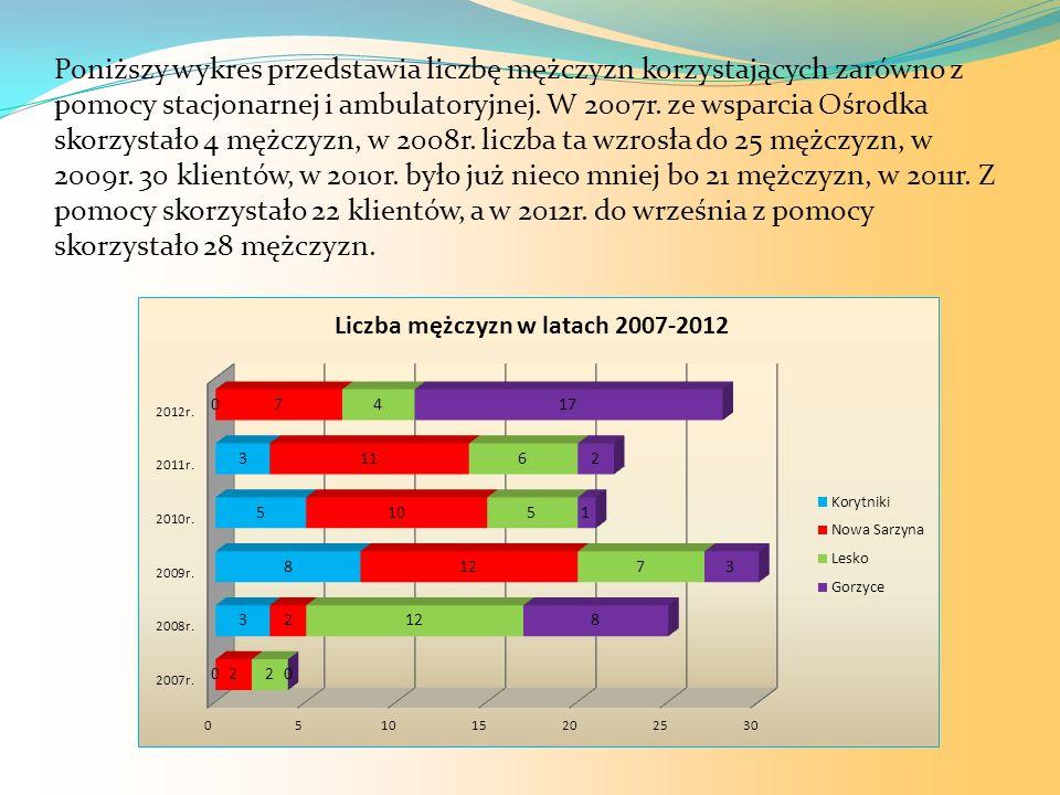 Poniższy wykres przedstawia liczbę mężczyzn korzystających zarówno z pomocy stacjonarnej i ambulatoryjnej.