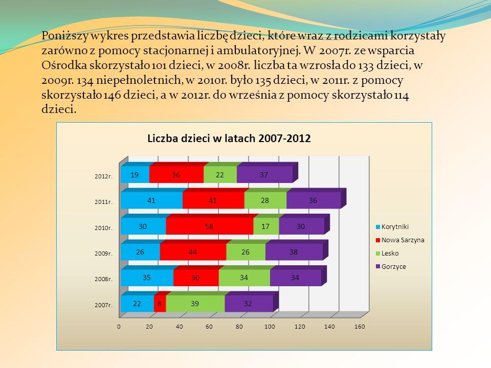 Poniższy wykres przedstawia liczbę dzieci, które wraz z rodzicami korzystały zarówno z pomocy stacjonarnej i ambulatoryjnej.