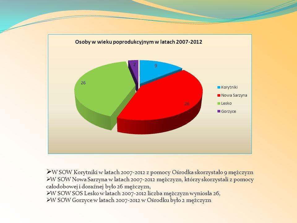 W SOW Korytniki w latach 2007-2012 z pomocy Ośrodka skorzystało 9 mężczyzn