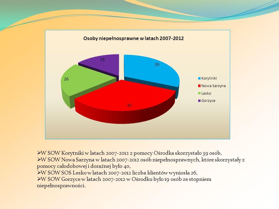 W SOW Korytniki w latach 2007-2012 z pomocy Ośrodka skorzystało 39 osób,