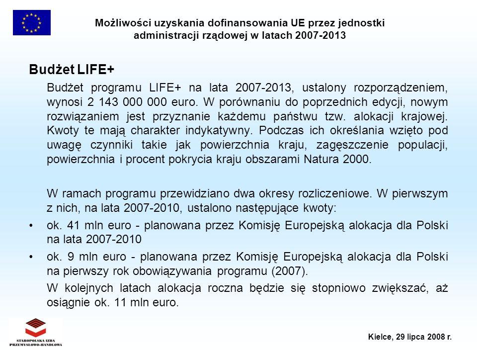 Budżet LIFE+