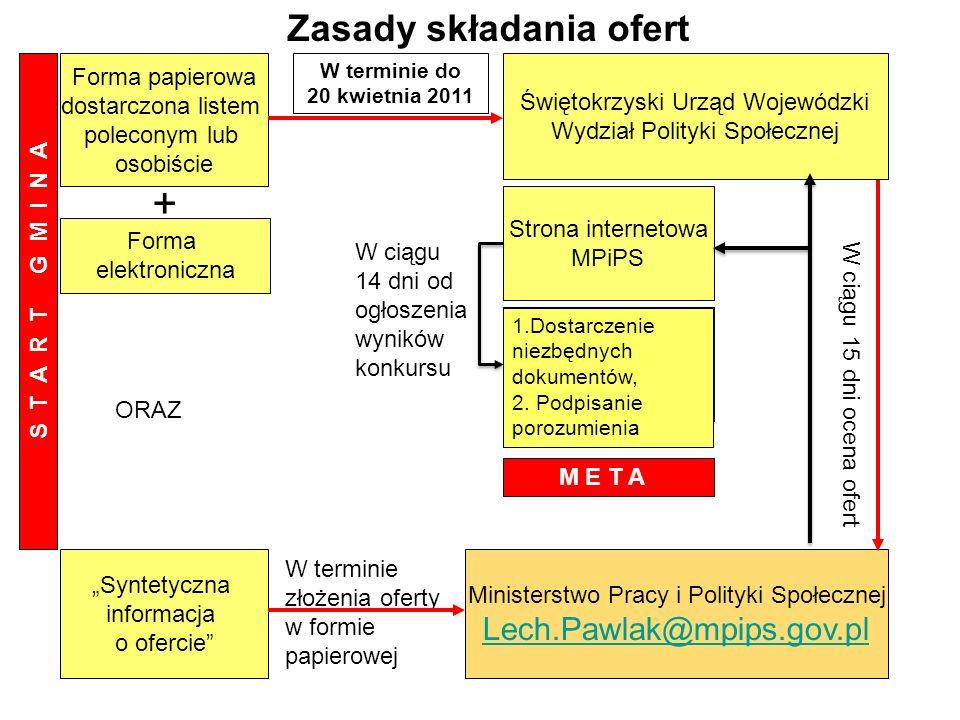 + Zasady składania ofert Lech.Pawlak@mpips.gov.pl Forma papierowa