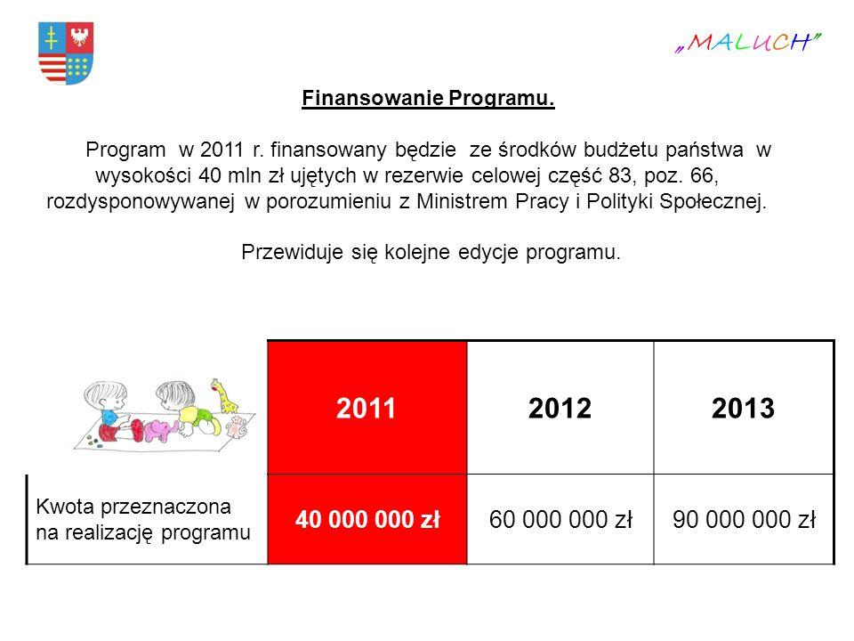 Finansowanie Programu.