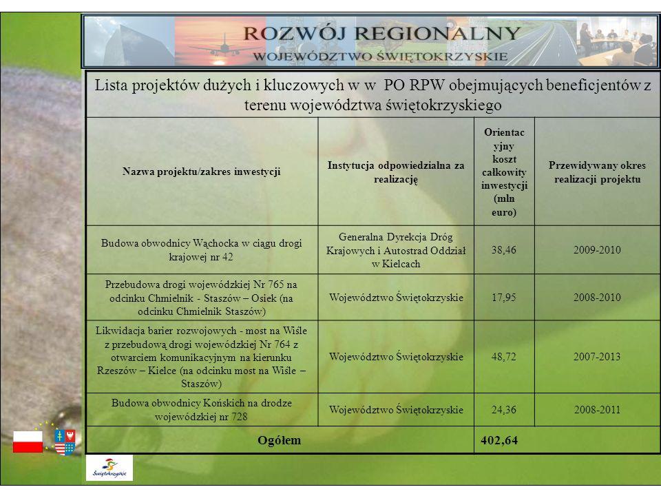 Lista projektów dużych i kluczowych w w PO RPW obejmujących beneficjentów z terenu województwa świętokrzyskiego