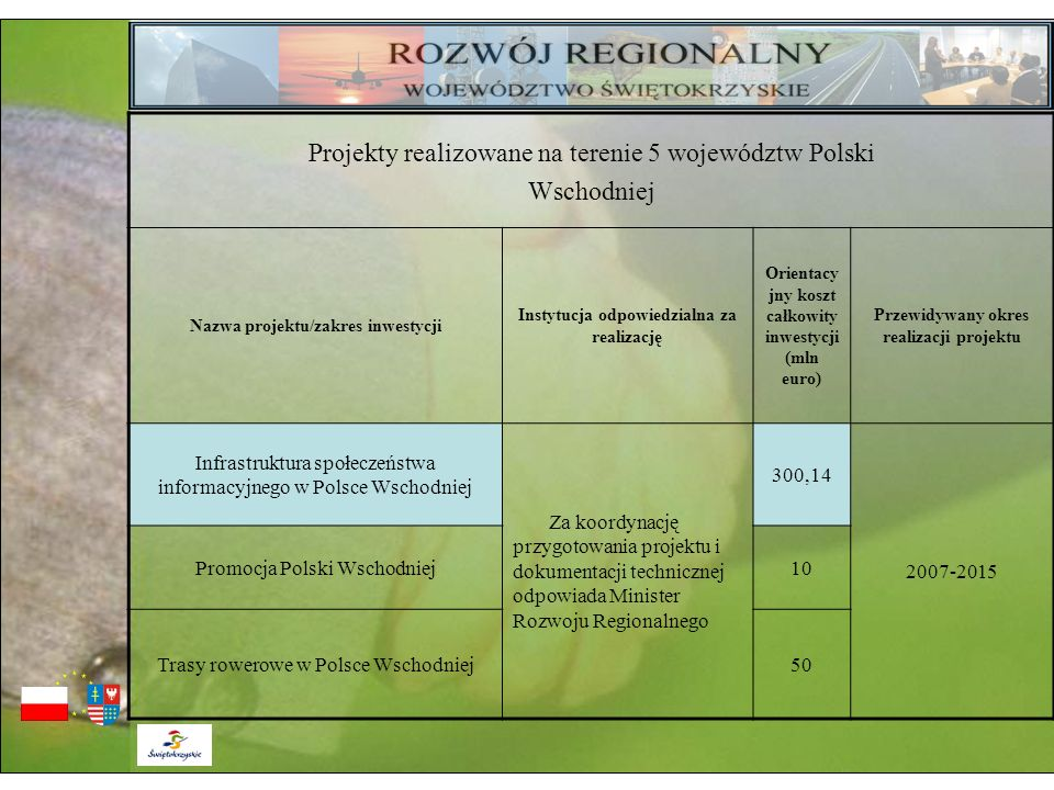 Projekty realizowane na terenie 5 województw Polski Wschodniej