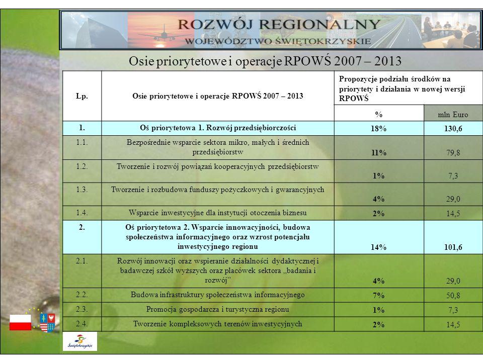 Osie priorytetowe i operacje RPOWŚ 2007 – 2013