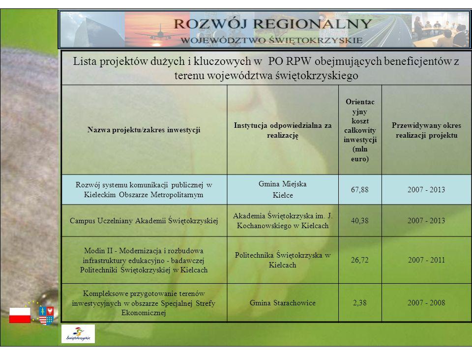 Lista projektów dużych i kluczowych w PO RPW obejmujących beneficjentów z terenu województwa świętokrzyskiego
