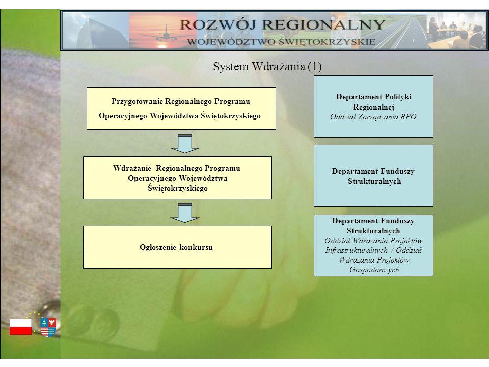System Wdrażania (1) Departament Polityki Regionalnej