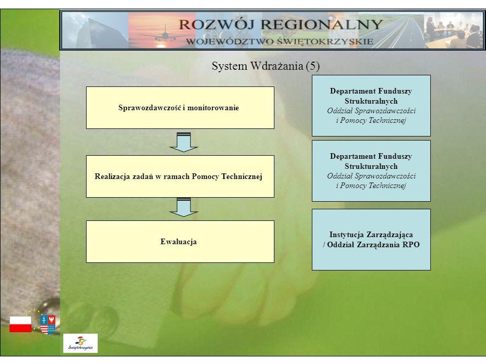 Instytucja Zarządzająca / Oddział Zarządzania RPO