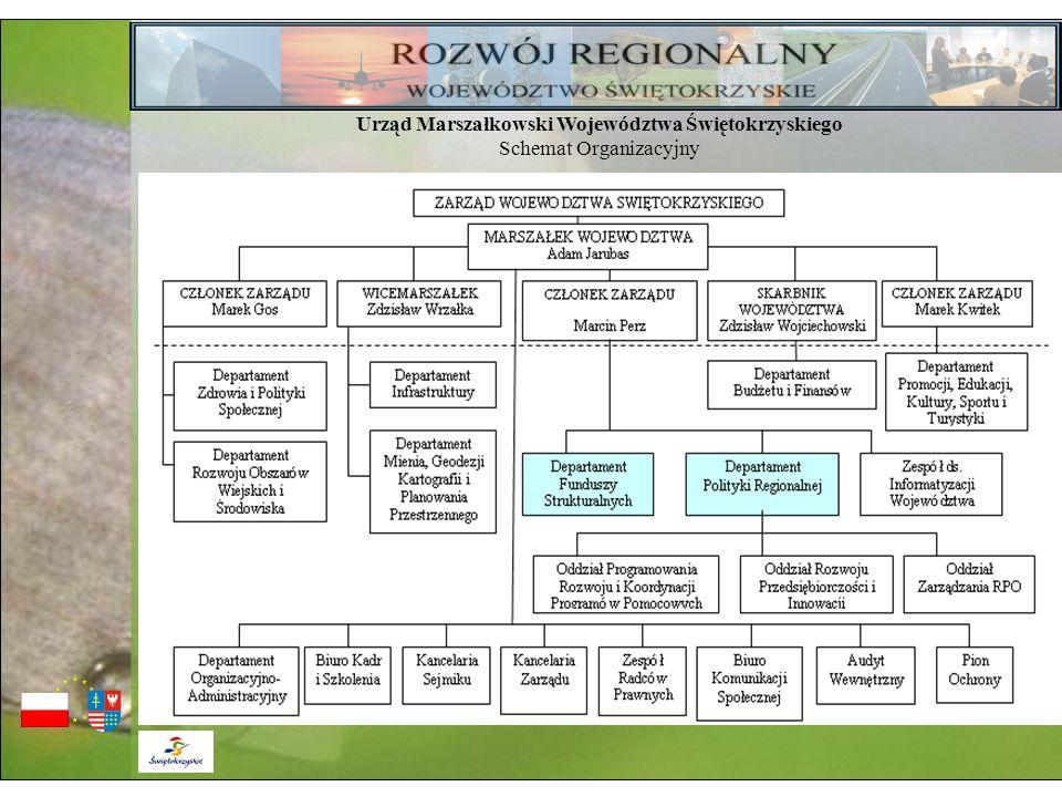 Urząd Marszałkowski Województwa Świętokrzyskiego Schemat Organizacyjny