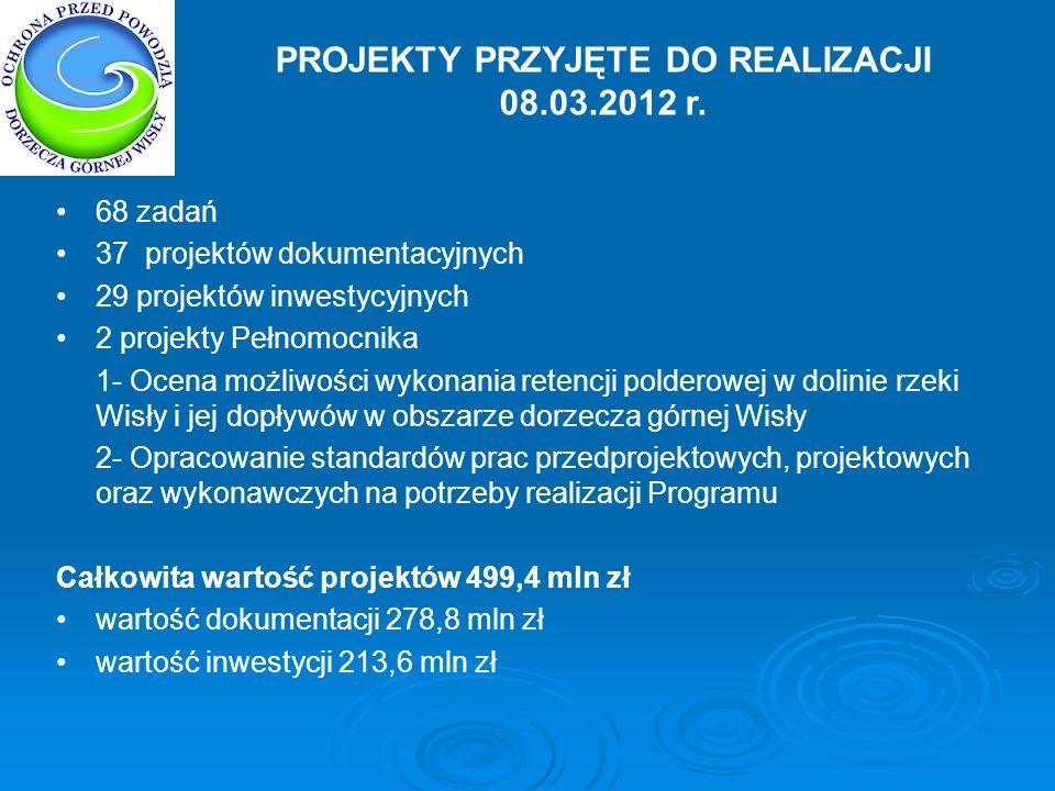 PROJEKTY PRZYJĘTE DO REALIZACJI 08.03.2012 r.