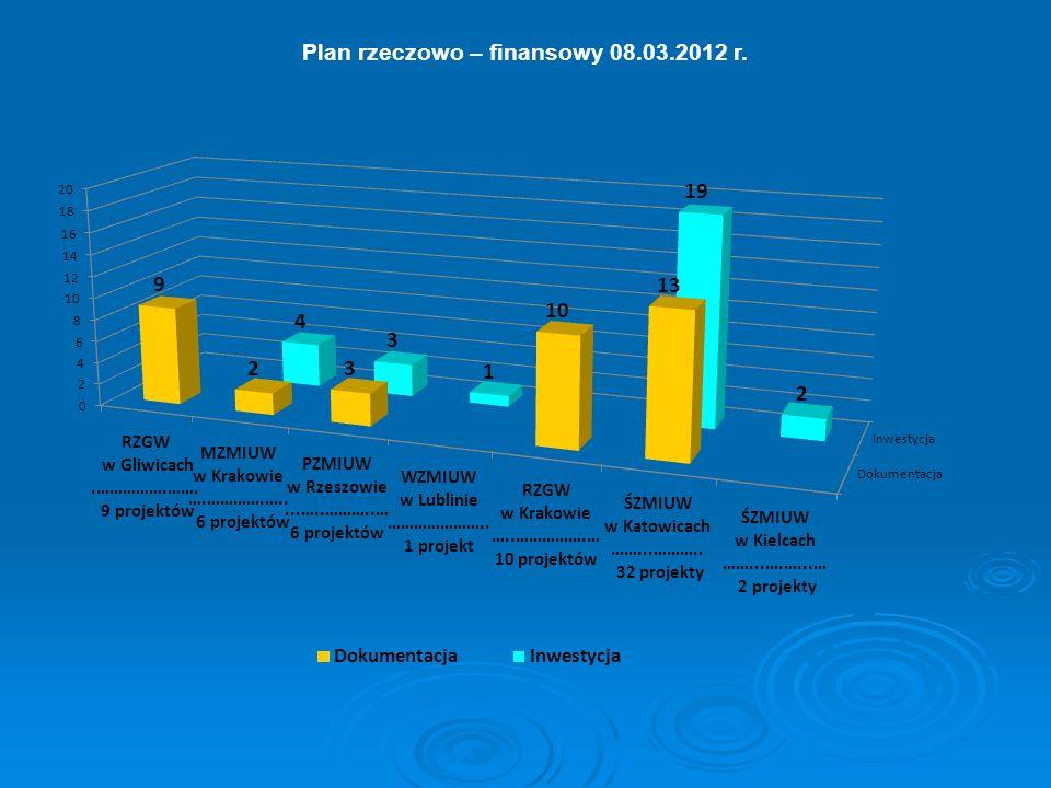 Plan rzeczowo – finansowy 08.03.2012 r.