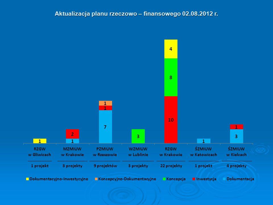 Aktualizacja planu rzeczowo – finansowego 02.08.2012 r.