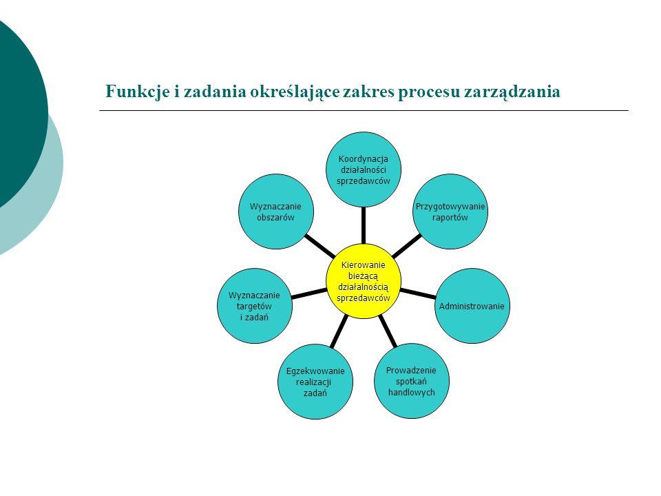 Funkcje i zadania określające zakres procesu zarządzania