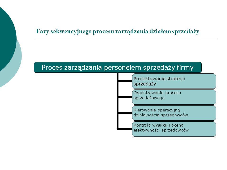 Fazy sekwencyjnego procesu zarządzania działem sprzedaży