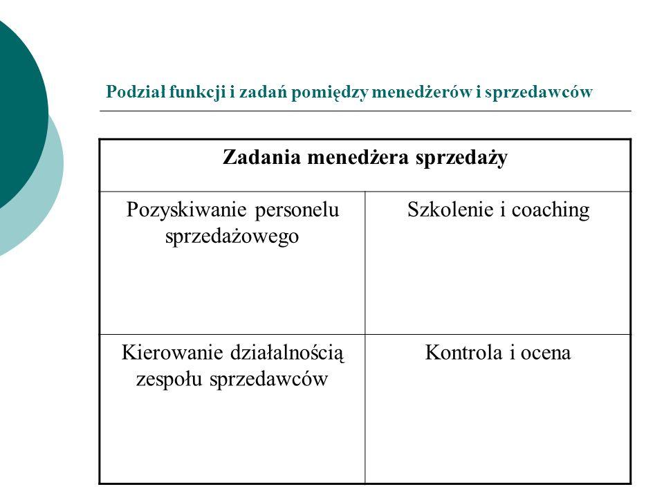 Podział funkcji i zadań pomiędzy menedżerów i sprzedawców