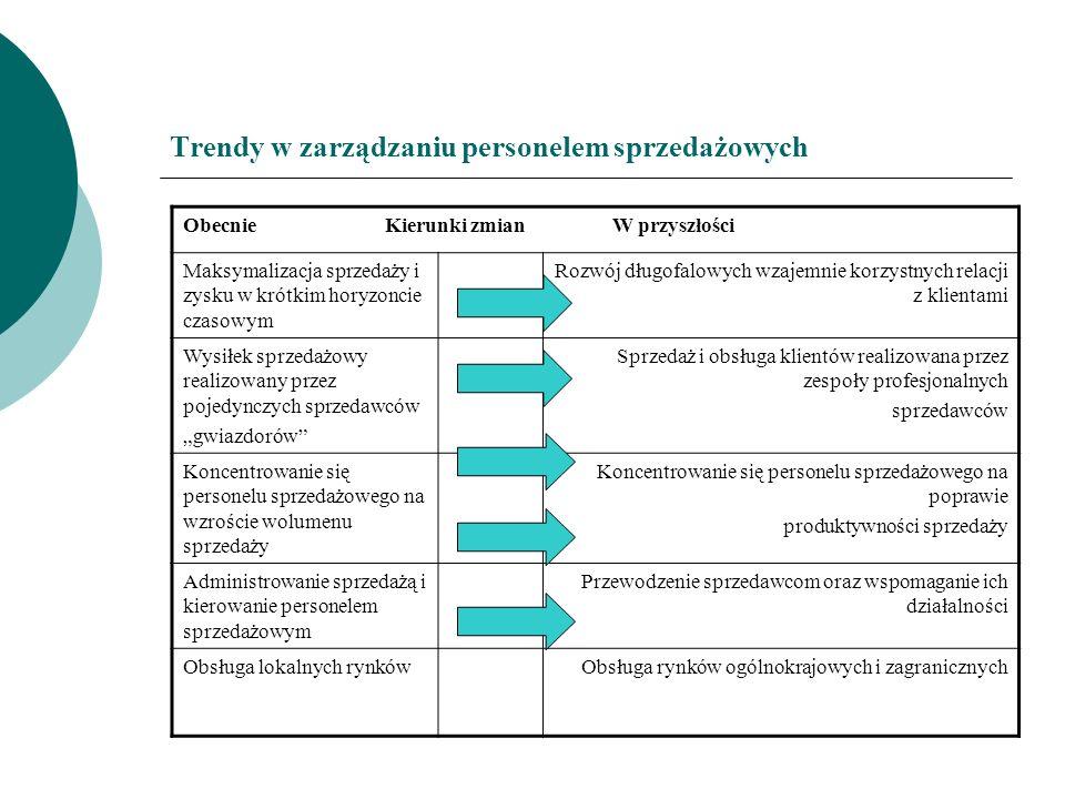 Trendy w zarządzaniu personelem sprzedażowych