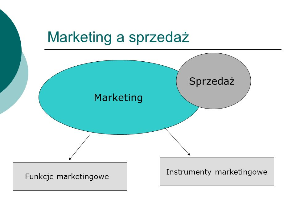 Instrumenty marketingowe