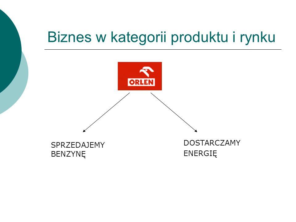 Biznes w kategorii produktu i rynku
