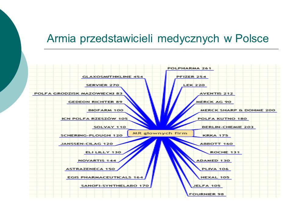 Armia przedstawicieli medycznych w Polsce