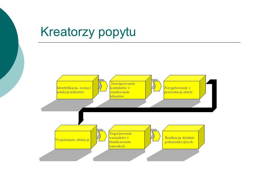 Kreatorzy popytu Negocjowanie warunków i finalizowanie transakcji
