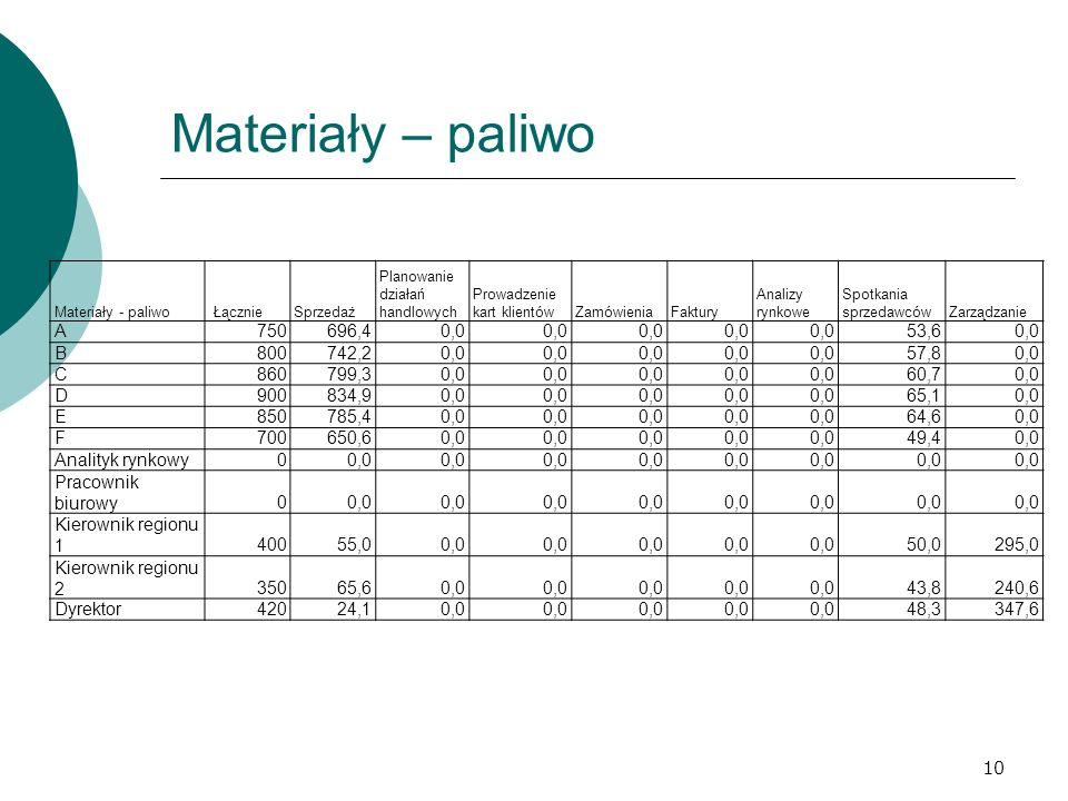 Materiały – paliwo Materiały - paliwo. Łącznie. Sprzedaż. Planowanie działań handlowych. Prowadzenie kart klientów.
