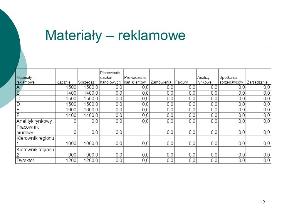 Materiały – reklamowe A 1500 1500,0 0,0 B 1400 1400,0 C D E 1600