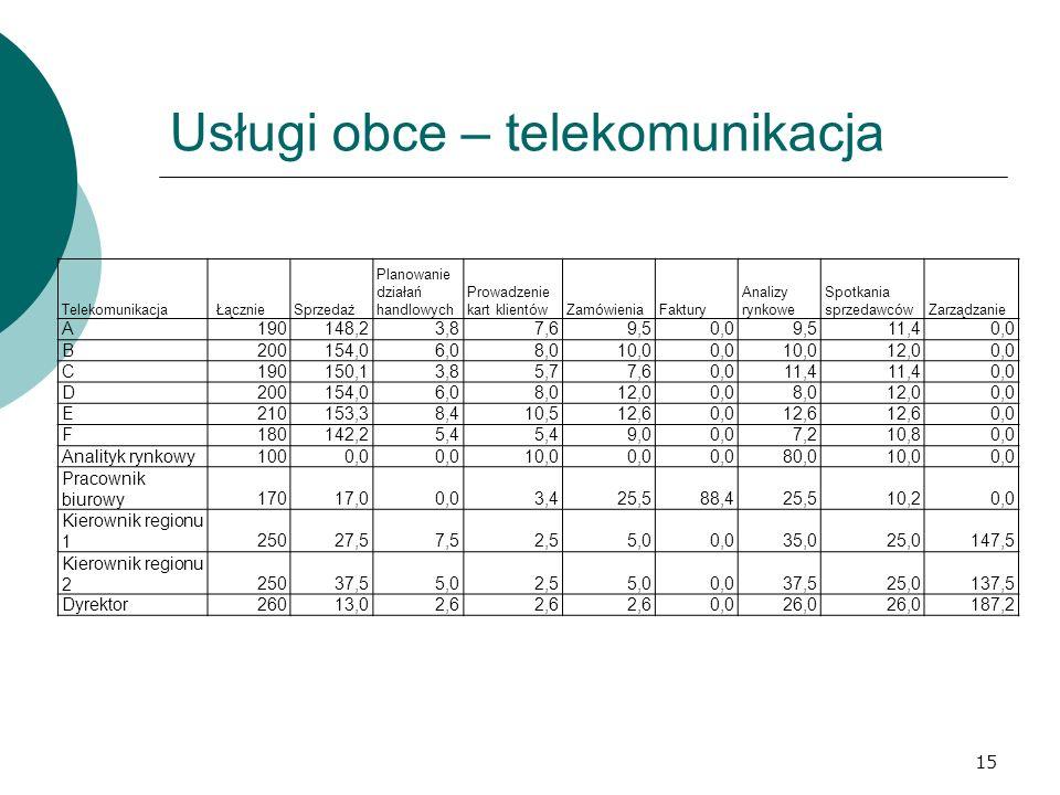 Usługi obce – telekomunikacja