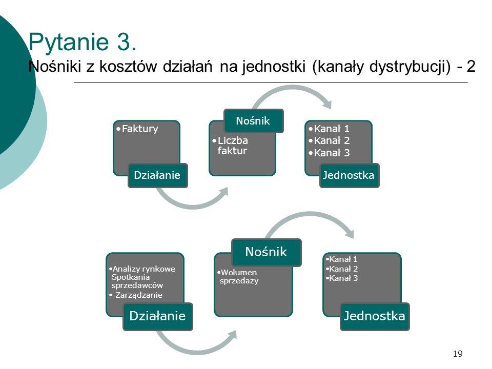 Pytanie 3. Nośniki z kosztów działań na jednostki (kanały dystrybucji) - 2