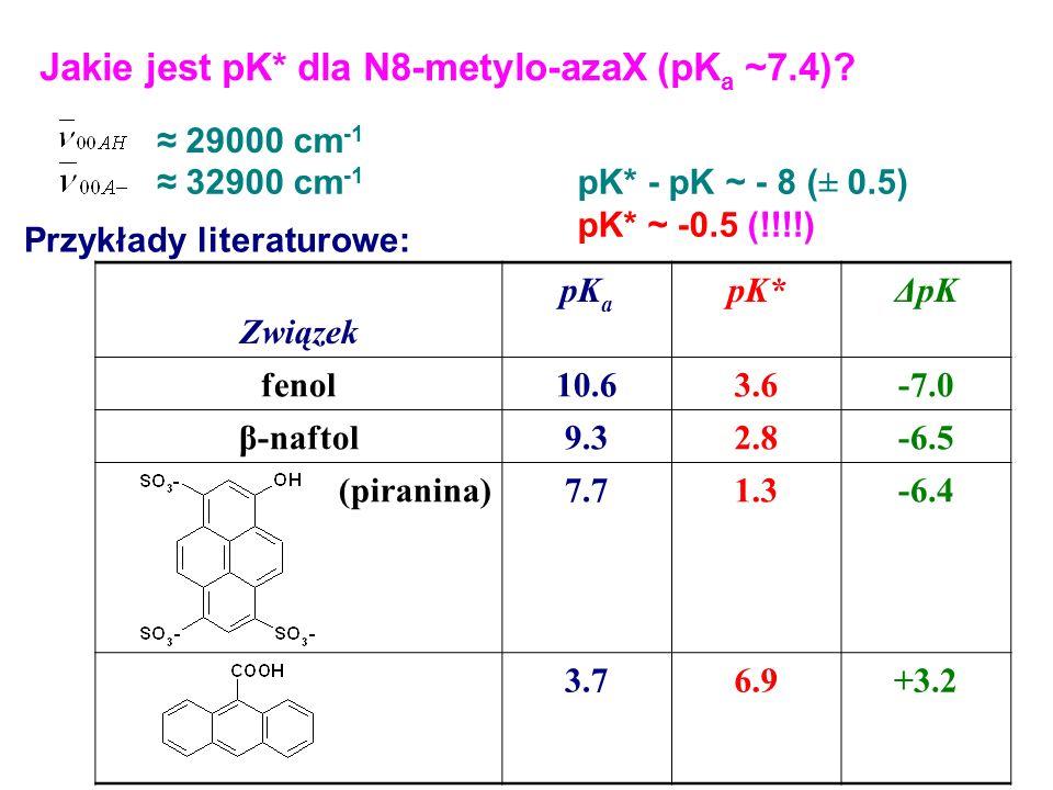 Jakie jest pK* dla N8-metylo-azaX (pKa ~7.4)
