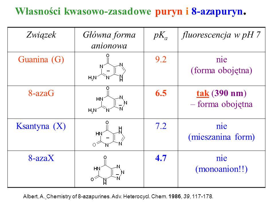 Własności kwasowo-zasadowe puryn i 8-azapuryn.