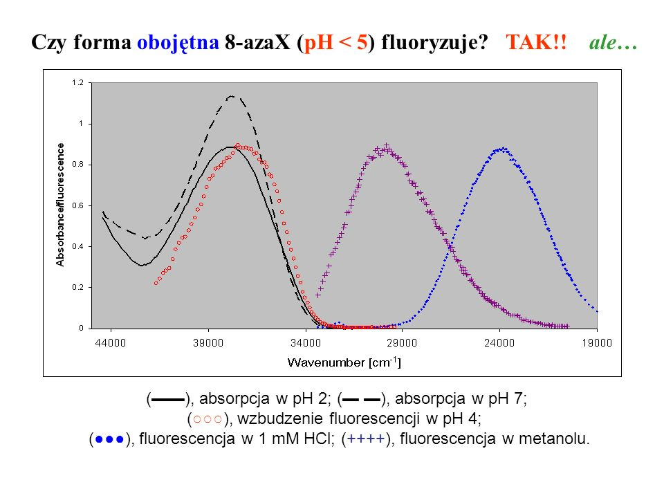 Czy forma obojętna 8-azaX (pH < 5) fluoryzuje TAK!! ale…
