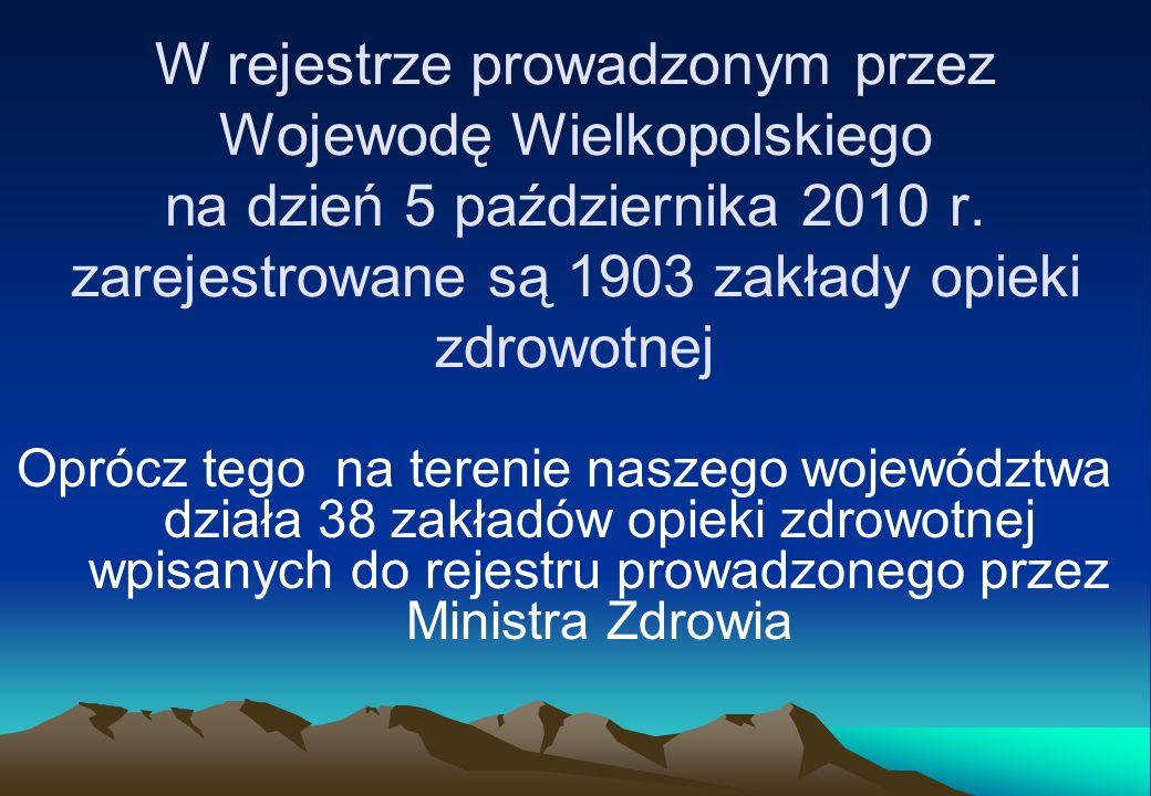 W rejestrze prowadzonym przez Wojewodę Wielkopolskiego na dzień 5 października 2010 r. zarejestrowane są 1903 zakłady opieki zdrowotnej