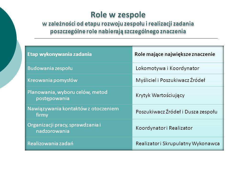 Role w zespole w zależności od etapu rozwoju zespołu i realizacji zadania. poszczególne role nabierają szczególnego znaczenia.