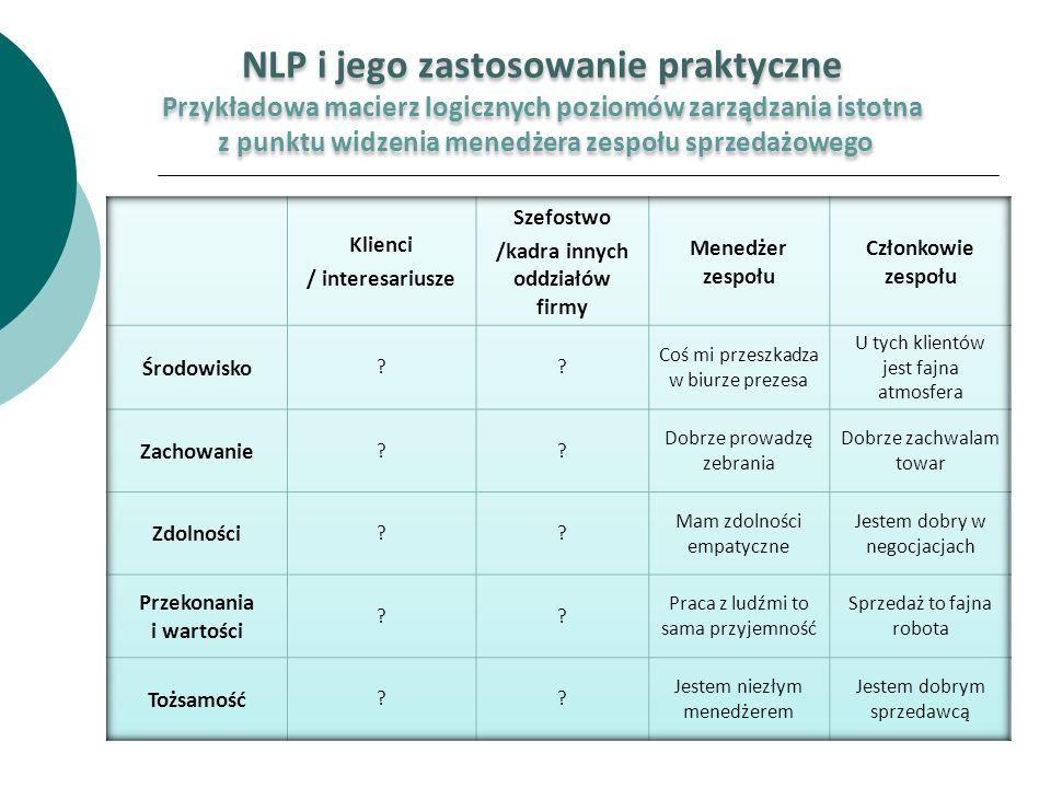 NLP i jego zastosowanie praktyczne