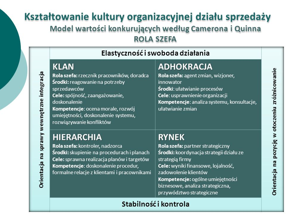 Kształtowanie kultury organizacyjnej działu sprzedaży