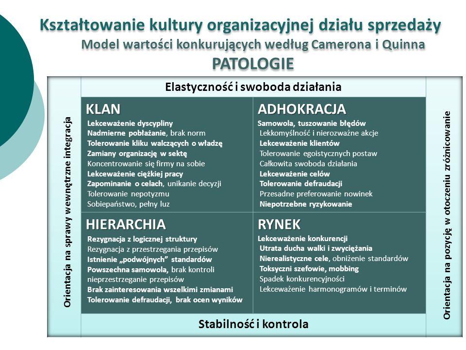 Kształtowanie kultury organizacyjnej działu sprzedaży PATOLOGIE
