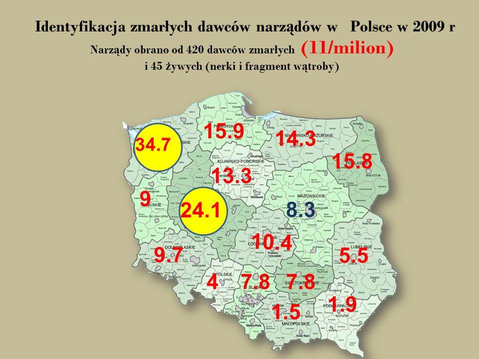 Identyfikacja zmarłych dawców narządów w Polsce w 2009 r Narządy obrano od 420 dawców zmarłych (11/milion) i 45 żywych (nerki i fragment wątroby)