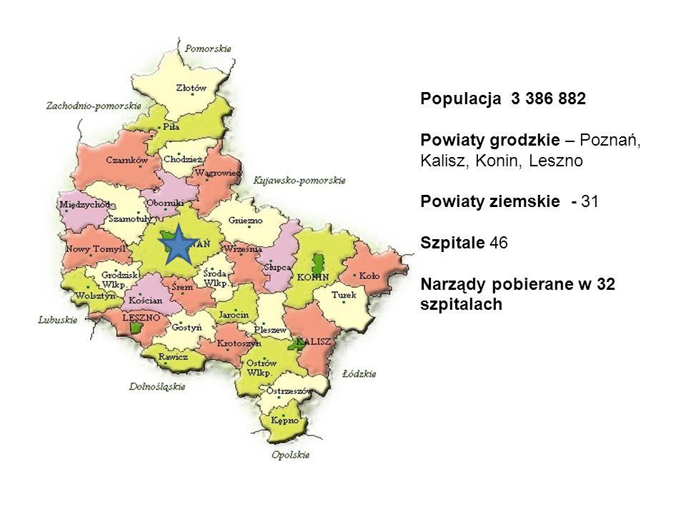 Populacja 3 386 882 Powiaty grodzkie – Poznań, Kalisz, Konin, Leszno. Powiaty ziemskie - 31. Szpitale 46.