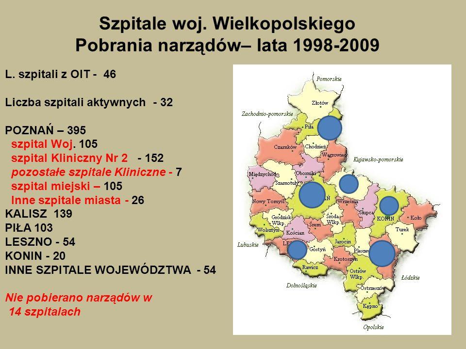 Szpitale woj. Wielkopolskiego Pobrania narządów– lata 1998-2009