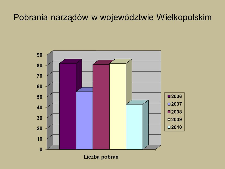 Pobrania narządów w województwie Wielkopolskim