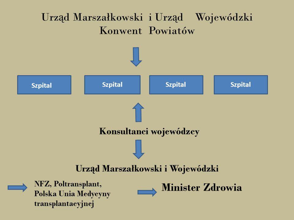 Konsultanci wojewódzcy Urząd Marszałkowski i Wojewódzki