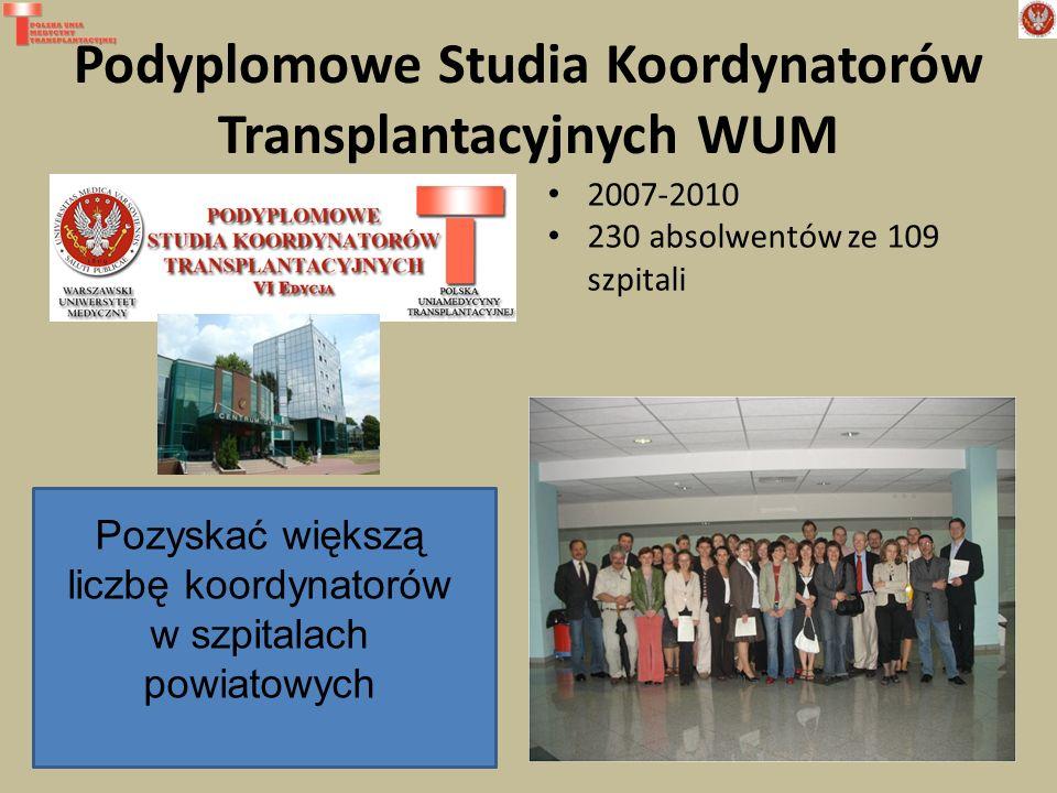 Podyplomowe Studia Koordynatorów Transplantacyjnych WUM