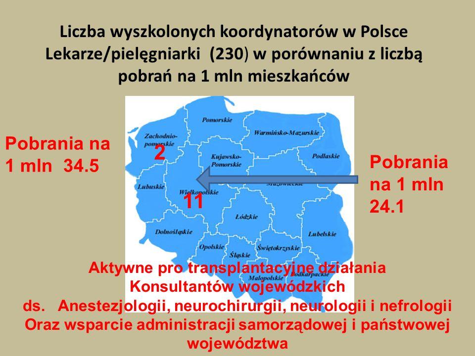 2 11 Liczba wyszkolonych koordynatorów w Polsce