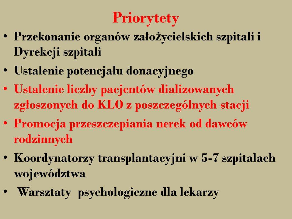 Priorytety Przekonanie organów założycielskich szpitali i Dyrekcji szpitali. Ustalenie potencjału donacyjnego.