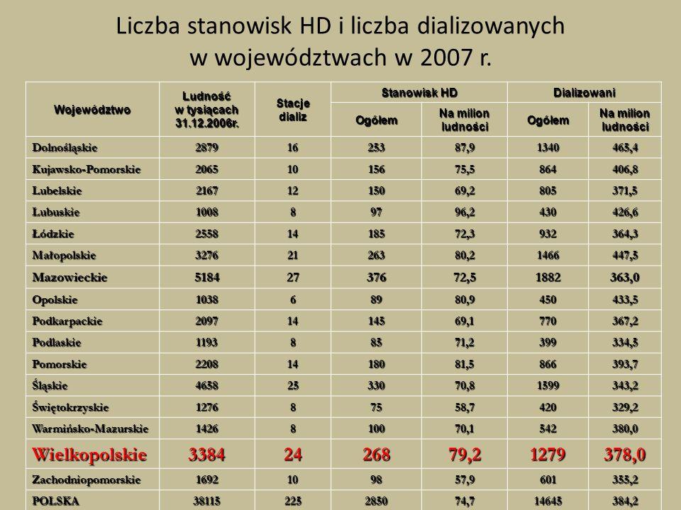 Liczba stanowisk HD i liczba dializowanych w województwach w 2007 r.