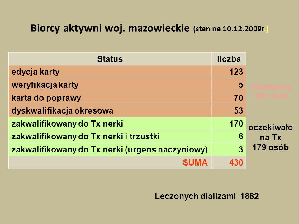 Biorcy aktywni woj. mazowieckie (stan na 10.12.2009r.)