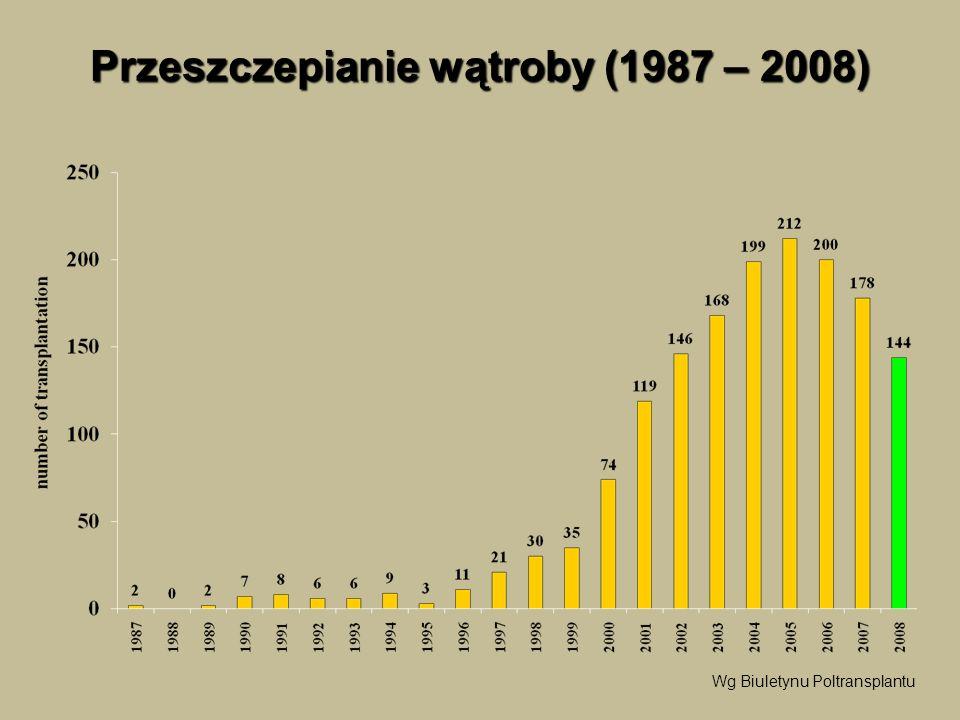 Przeszczepianie wątroby (1987 – 2008)