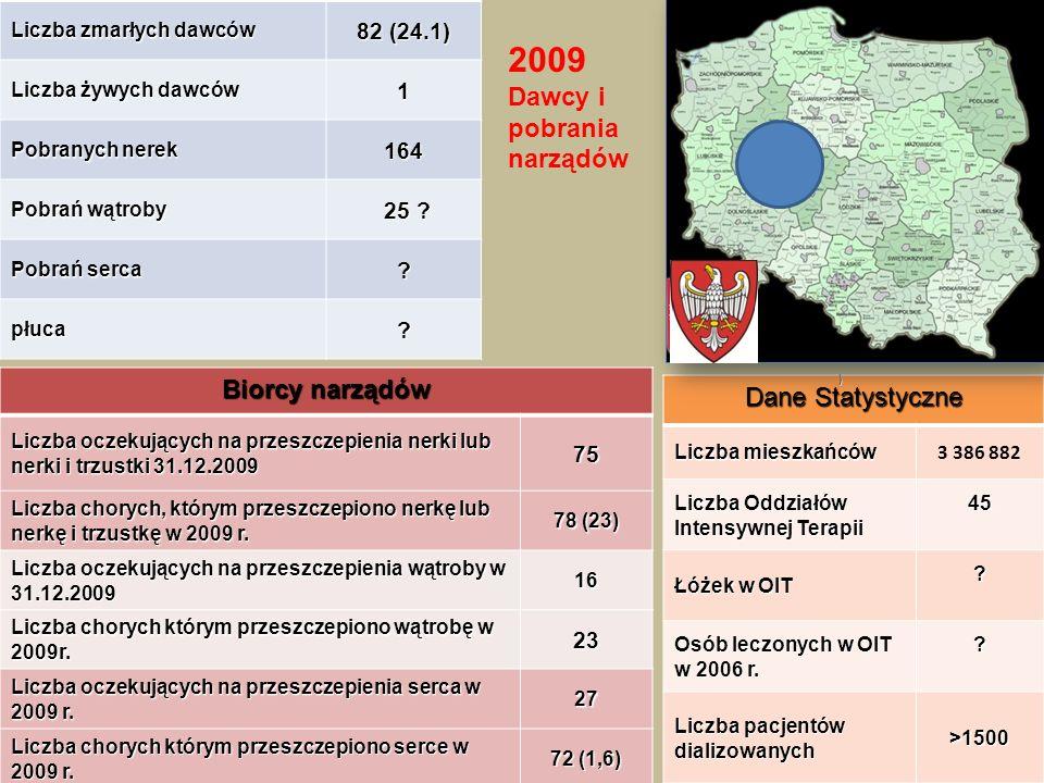 2009 Dawcy i pobrania narządów Biorcy narządów Dane Statystyczne